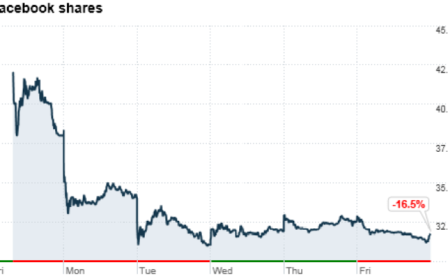 Facebook S Stock Slips Again May 25 2012