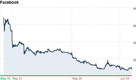 facebook stock falls to