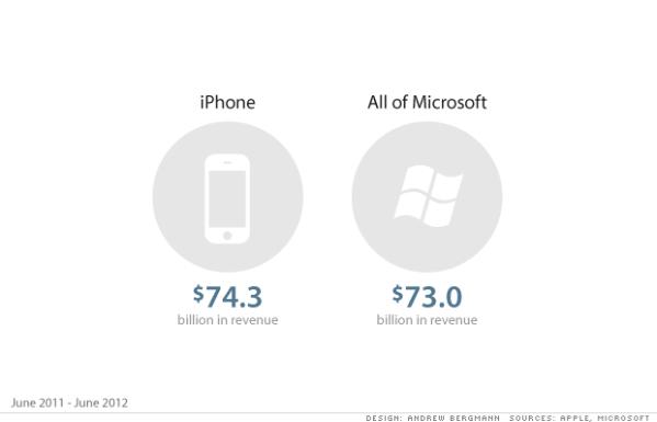 iPhone vs Microsoft