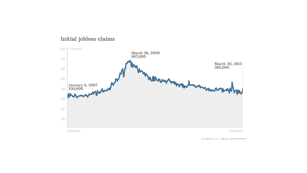 Initial jobless claims spike