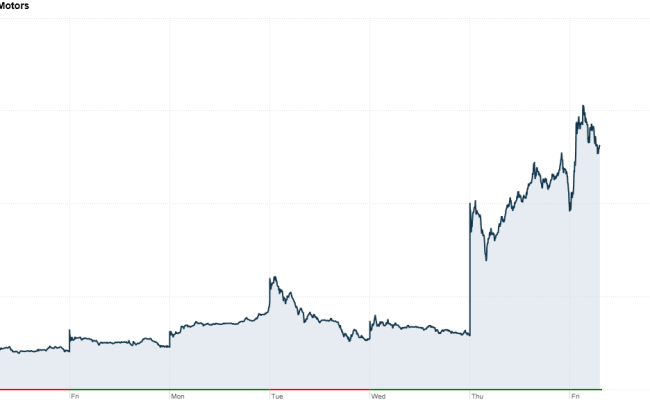 Tesla Stock Up 40 This Week May 10 2013