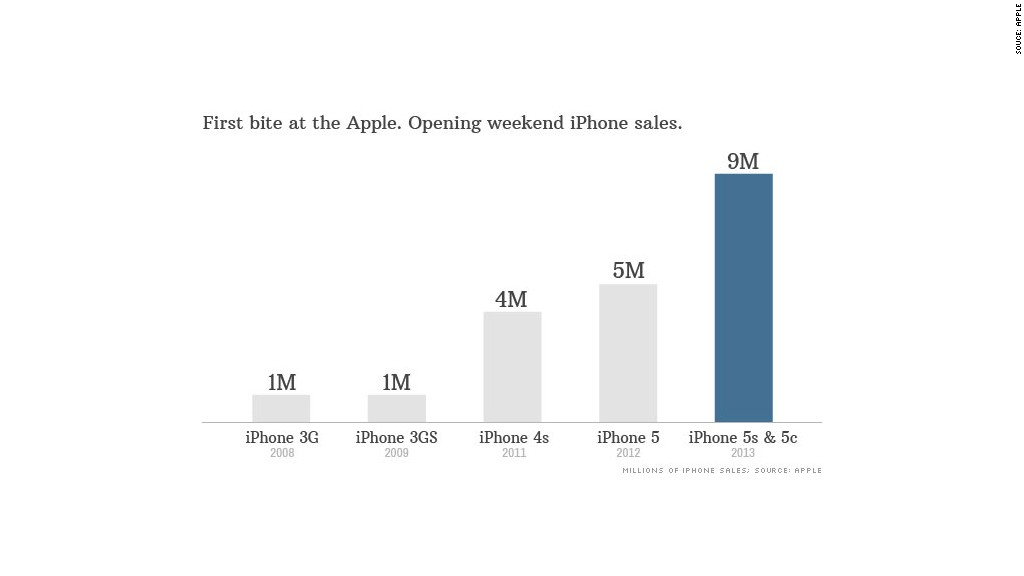 Apple sells record 9 million iPhones in opening weekend