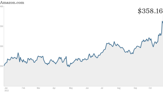 Amazon is one of the most overvalued stocks - Oct. 29, 2013