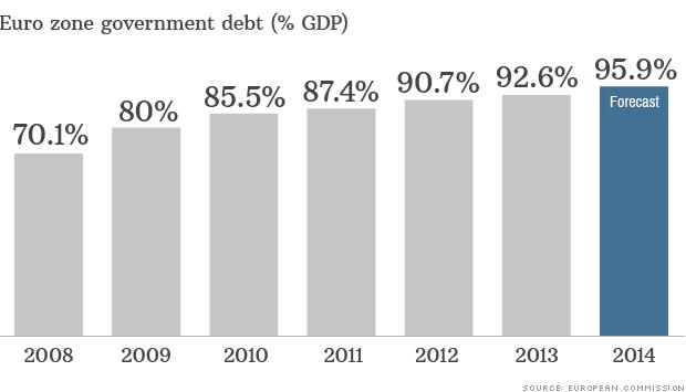140423085708 euro zone debt data 620xa EUROSTAT: tutte le incoerenze vengono a galla