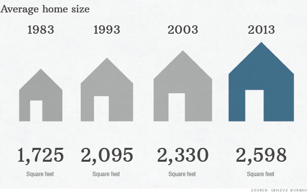 average home size 30 years