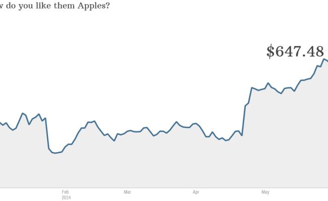 Apple Stock Will Be Cheaper On Monday Jun 6 2014