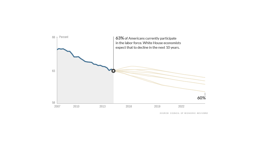 A rising labor force? That's unlikely, say White House