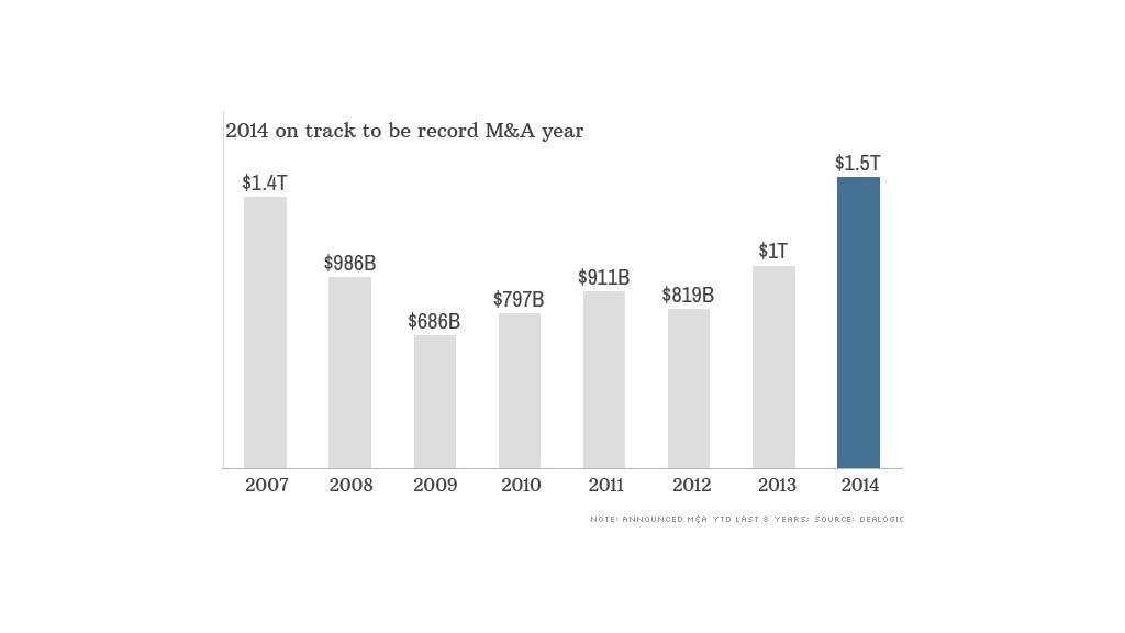 Botox maker bought for $66 billion in biggest deal of 2014