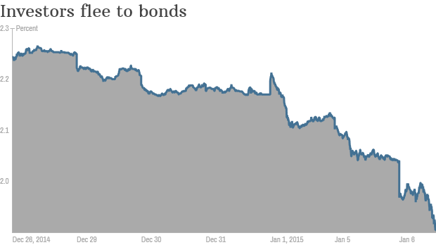 bond yield jan 6