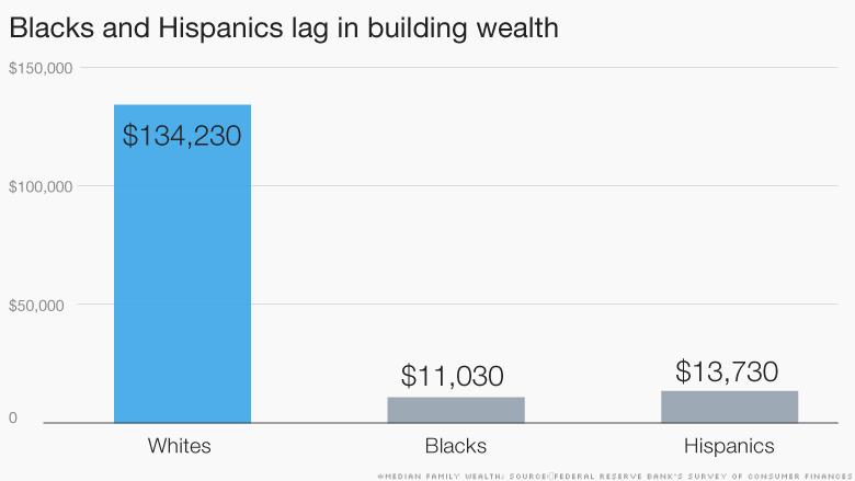 inequality wealth lag