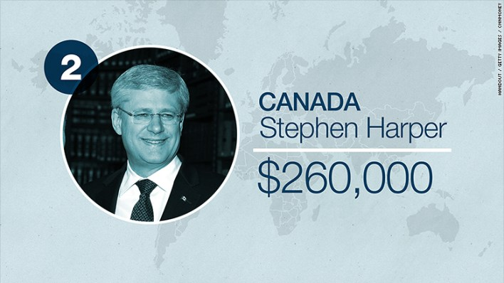 world leader salaries canada