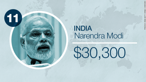 world leader salaries india