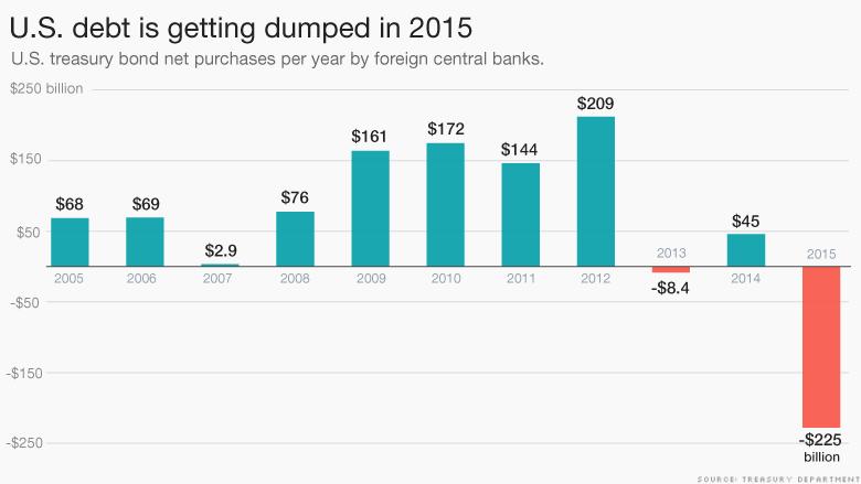 us debt dumped 2015