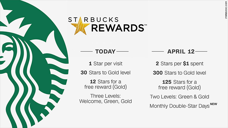 Starbucks Launches New Rewards Program Tuesday