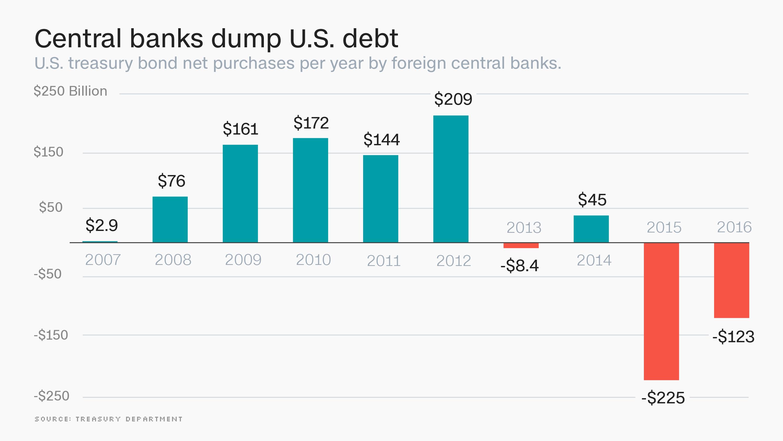 https://i0.wp.com/i2.cdn.turner.com/money/dam/assets/160516173150-us-debt-dump.jpg