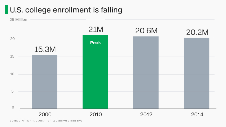 Us College Enrollment Is Dropping Bad Sign?