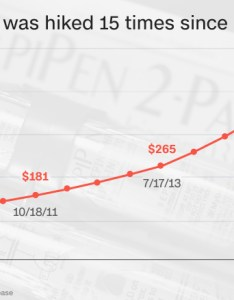 Epipen price history also how came to symbolize corporate greed rh moneyn