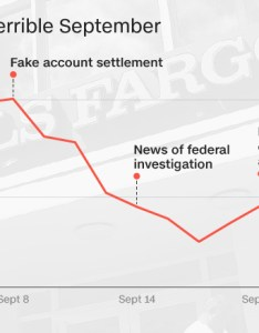 Wells fargo stock fake account scandal also drops to lowest level since early rh moneyn