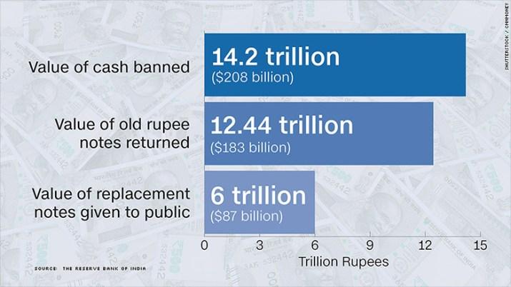 india banned rupee values