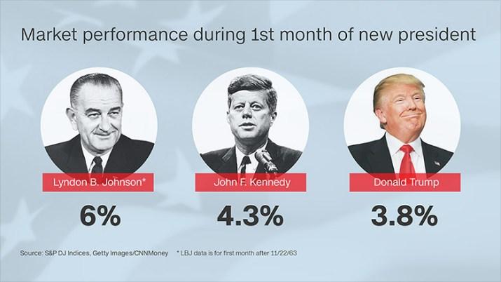 stocks trump history