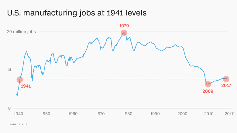 US manufacturing jobs 2