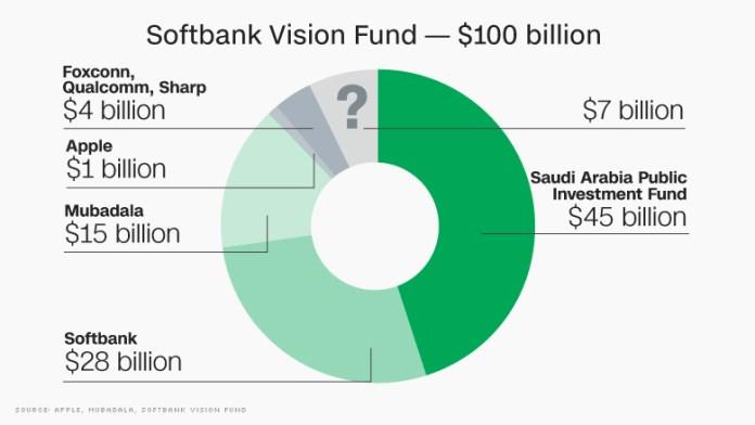 Softbank vision fund 2 &quot;border =&quot; 0 &quot;/&gt; </figure data-recalc-dims=