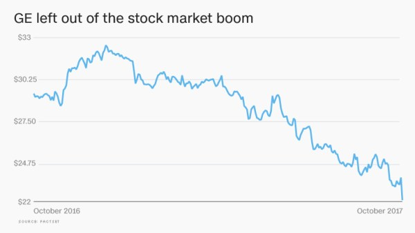 ge stock What's wrong with GE? This American icon is in 'crisis mode'