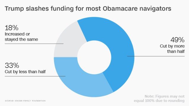 chart trump obamacare funding slash