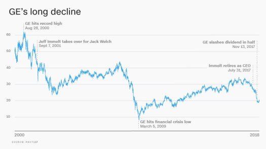 General Electric long decline jan 2018