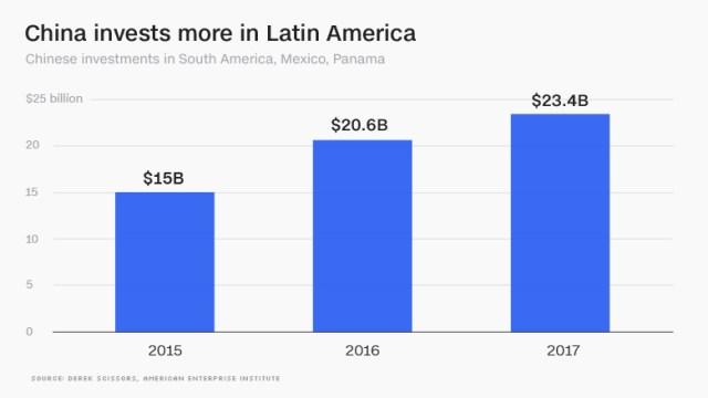 china investments latin america