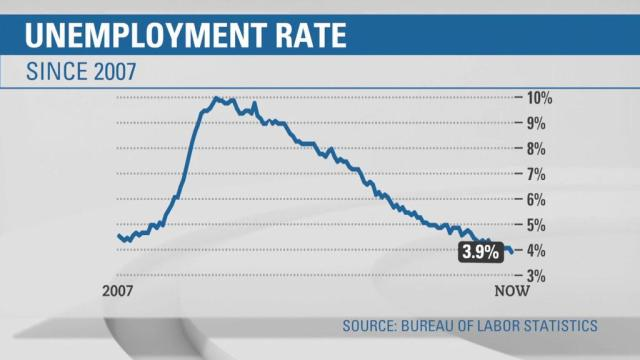 Unemployment dips to lowest rate since 2000