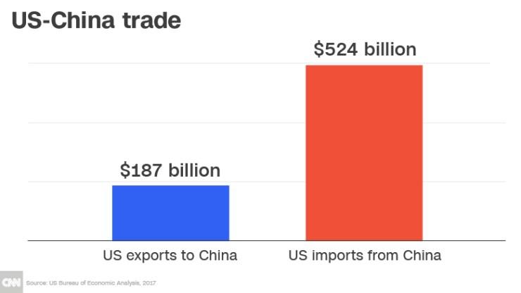 us china trade chart