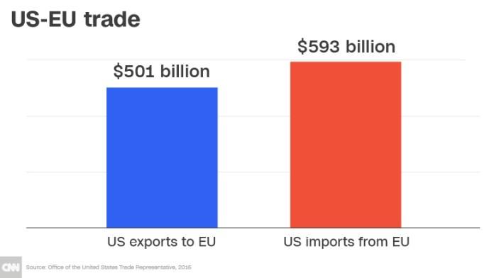 us eu trade chart