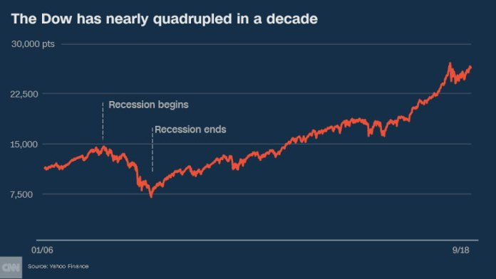 decade later dow update