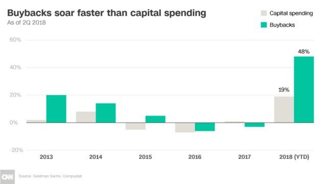 chart buybacks capital spending