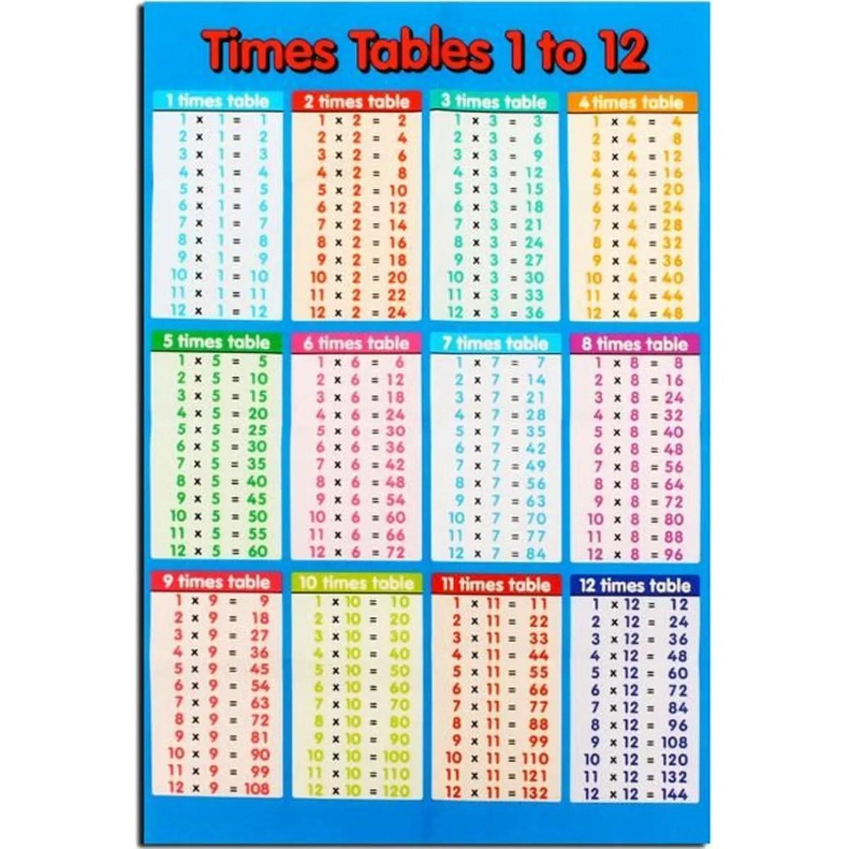 Table De 9 Table De 9 Multiplication La Table D 39 Addition De 9 Les Tables D 39 Addition Cp