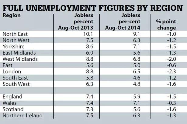 Unemployment figures by region