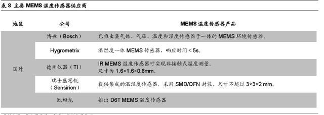 MEMS傳感器機器應用 - 每日頭條