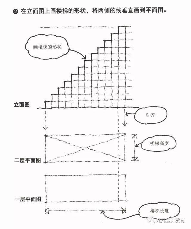 樓梯設計六大法則-05|樓梯的畫法-設計製圖中零錯誤表達 - 每日頭條