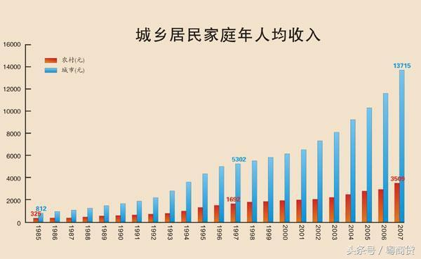 2016年中國人均收入5.4萬,你達標了嗎? - 每日頭條