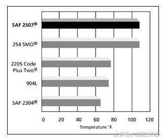 2507,UNS S32750超級雙相鋼耐腐蝕,加工焊接及應用等一文詳解 - 每日頭條