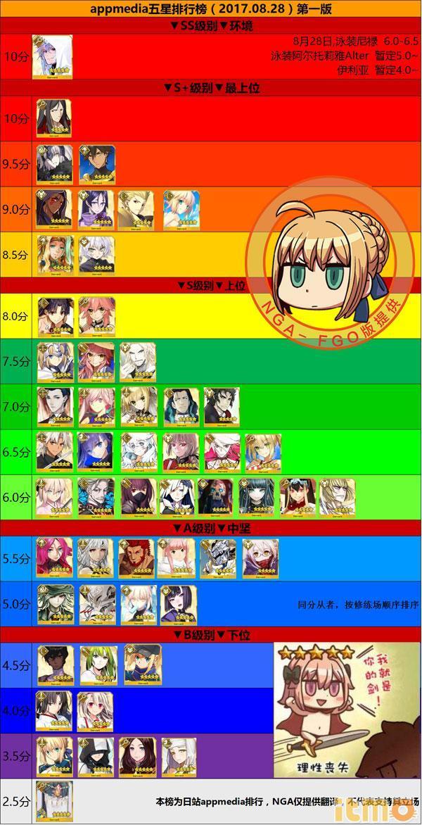 【FGO日服】節奏榜最新排名即將迎來重大調整(9/10) - 每日頭條