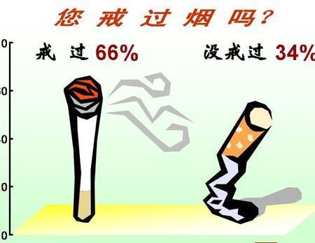 你知道90%戒菸失敗的原因嗎?其實都因為它 - 每日頭條