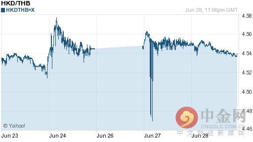 港幣對泰銖匯率今日匯率:06月29日港幣對泰銖匯率一覽表 - 每日頭條
