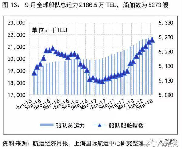 國際貨櫃運輸市場雙周報(10.1-10.15) - 每日頭條