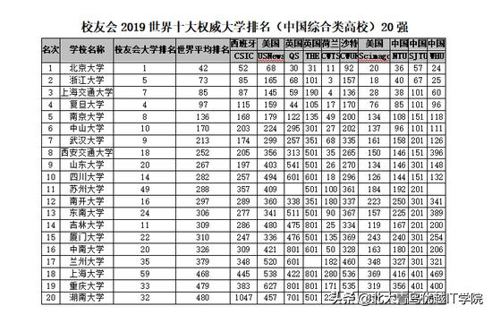 最新數據:2019中國各類型大學世界排名 - 每日頭條