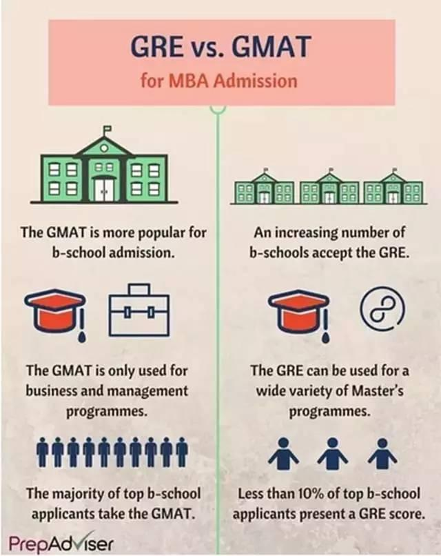 想要申請美國研究生,到底是考GRE還是GMAT? - 每日頭條