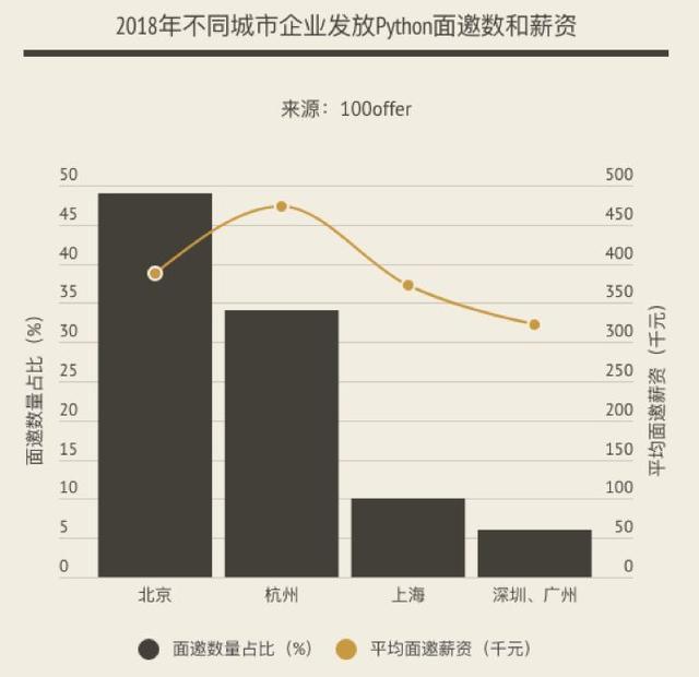 Python跳槽薪資報告:人生苦短,Python工程師們還好嗎? - 每日頭條