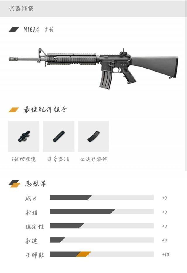 吃雞要會什麼?你out了 最新版本556子彈全槍械的最新性能分析! - 每日頭條