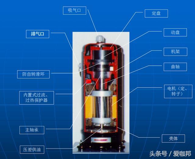 渦旋壓縮機簡介與常見故障 - 每日頭條